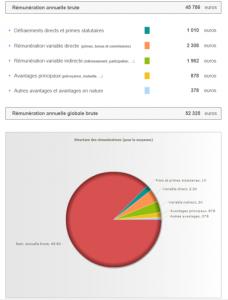 Salairesthèque : Structure des rémunérations proposées par le marché