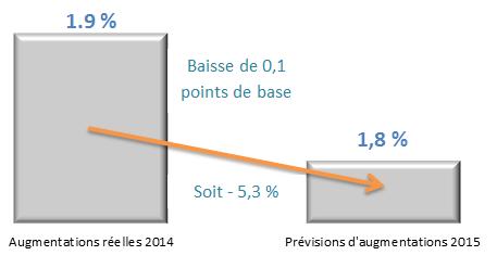 Tableau des prévisions d'augmentations 2015