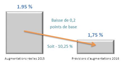Prévisions d'augmentations salariales 2016 évolution