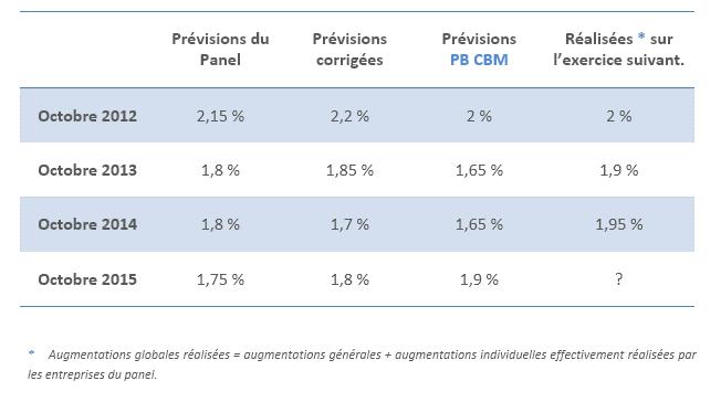 Prévisions d'augmentations salariales 2016