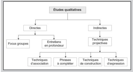 enquêtes qualitatives de climat social