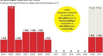 Une hausse des salaires au coût élevé pour les fonctionnaires