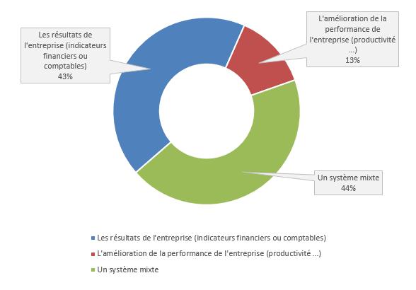 L'intéressement dans l'entreprise (concerne les 82% ayant un accord mi en place) est calculé selon