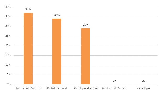 Réponse des participants à l'affirmation : « Le ou les mécanismes de rémunération variable directe sont parfaitement connus et maîtrisés par l'ensemble des collaborateurs bénéficiaires »