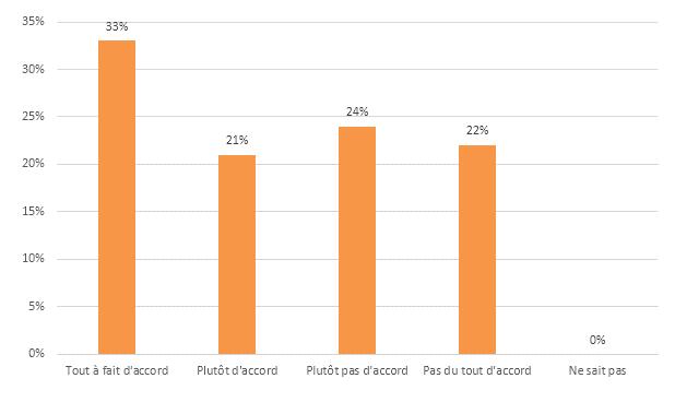Réponse des participants à l'affirmation : « Le ou les mécanismes de rémunération variable directe font l'objet d'une communication large et régulière auprès de l'ensemble des bénéficiaires »