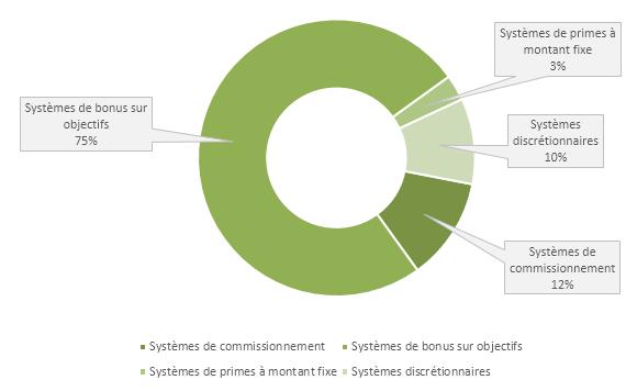 Types de systèmes de rémunération variable directe majoritairement utilisés pour les équipes commerciales