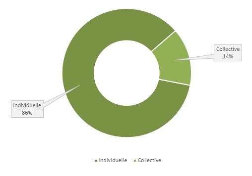 Nature des indicateurs majoritairement utilisés pour le calcul de la part variable des équipes commerciales