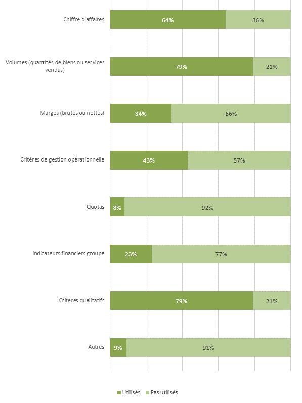 Types d'indicateurs utilisés pour le calcul de la part variable des équipes commerciales