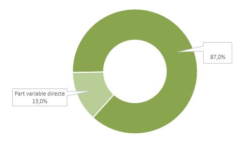 Proportion moyenne de la part variable directe des équipes commerciales dans le package global de rémunération
