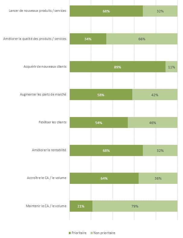 Priorités commerciales pour les années à venir des entreprises interrogé
