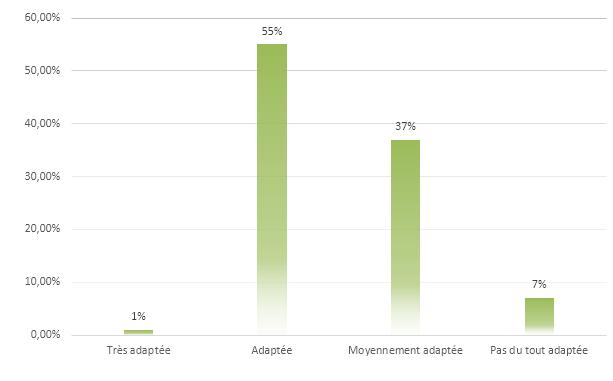 Perception de l'adaptation de la politique de rémunération variable de la force de vente à la stratégie commerciale de l'entreprise