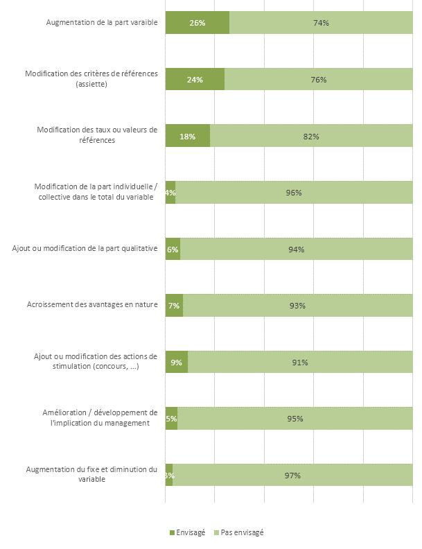 Manières envisagées pour faire évoluer le système de rémunération de la force de vente (sur la base des 31 % de OUI)