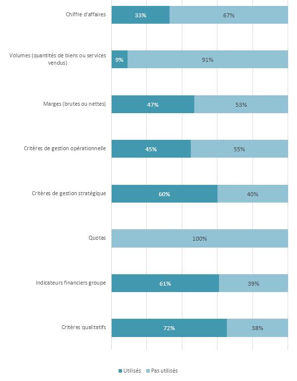 Types d'indicateurs utilisés pour le calcul de la part variable des cadres supérieurs et dirigeants