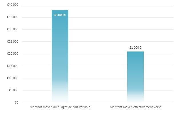 Valeurs de la part variable directe en euros bruts
