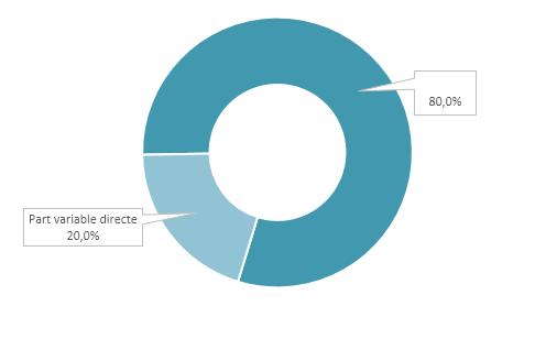 Proportion moyenne de la part variable directe des équipes dirigeantes dans le package global de rémunération