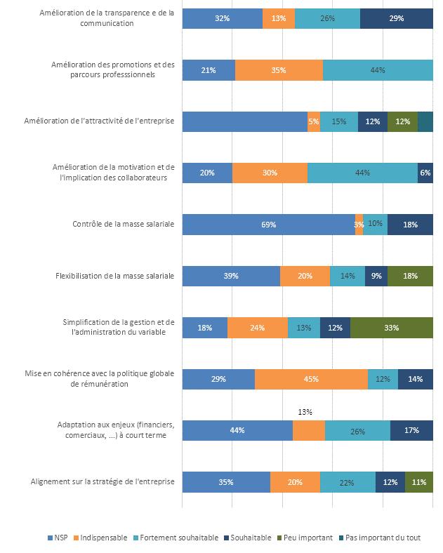 Pour les entreprises interrogées, les axes d'amélioration dont devrait bénéficier leur politique de rémunération variable actuelle sont