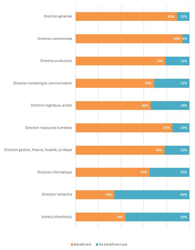 Populations dans l'entreprise concernées par un dispositif de rémunération variable directe (primes, bonus, commissions)