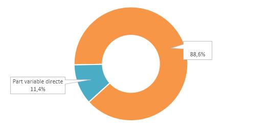 Proportion moyenne de la part variable directe dans le package global de rémunération