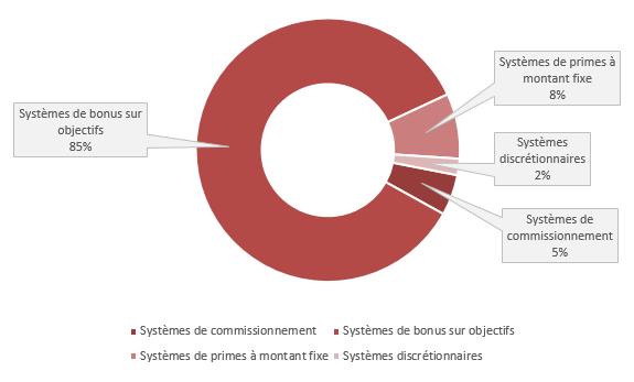 Types de systèmes de rémunération variable directe majoritairement utilisés pour les manageu