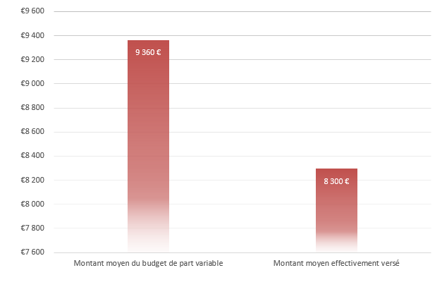Valeurs de la part variable directe en euros bruts