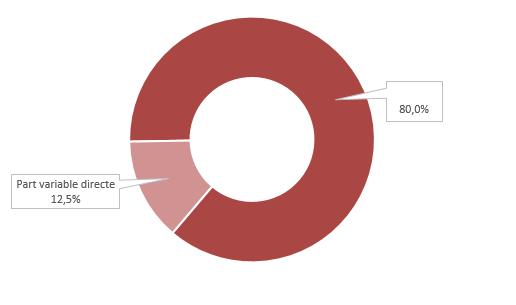 Proportion moyenne de la part variable directe des manageurs dans le package global de rémunération