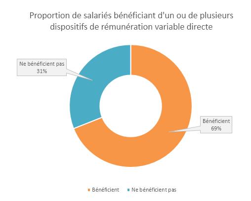 deuxième baromètre de la rémunération variable