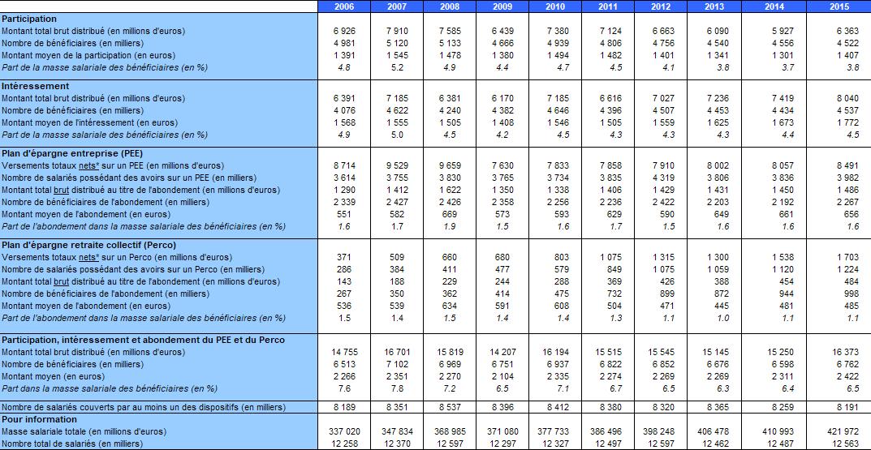 Point sur l'épargne salariale