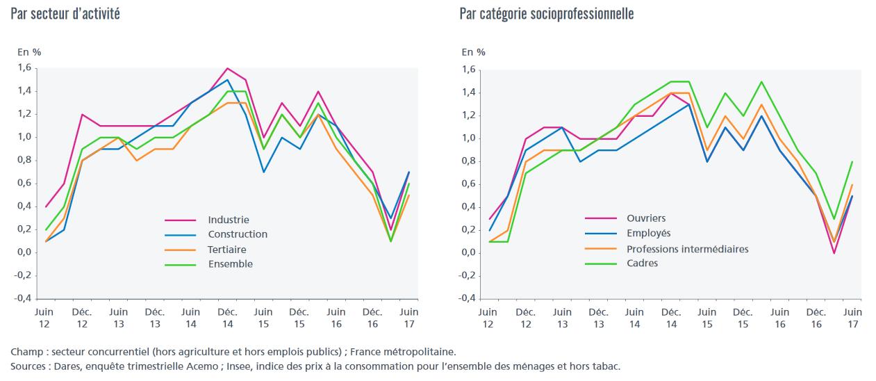 Evolution des salaires de base par secteur et catégories socioprofessionnelles