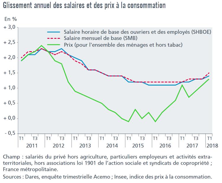 Évolution des salaires de base et des prix à la consommation