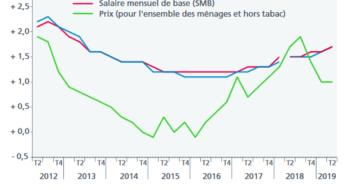 Évolution des salaires dans le privé au 2ème trimestre 2019