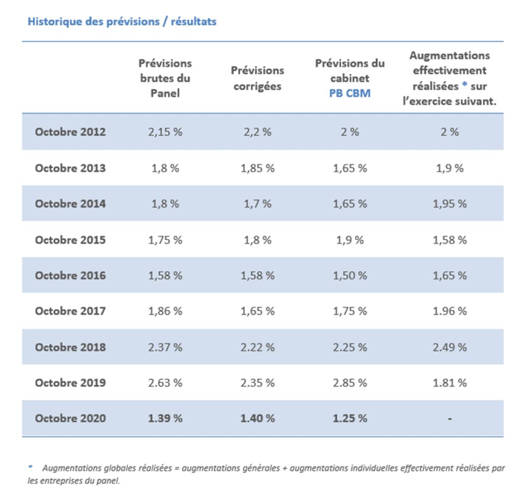 prévisions d'augmentations salariales 2021 : historique des résultats