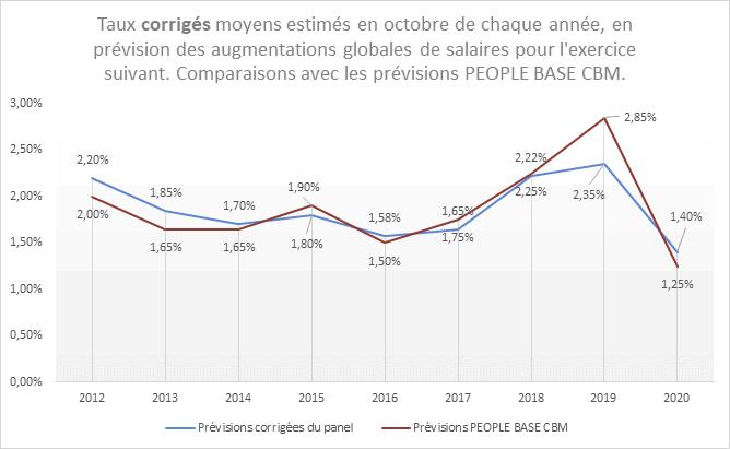 prévisions d'augmentations salariales 2021 : taux corrigés moyens et comparaisons avec les prévisions de PEOPLE BASE CBM