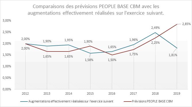 prévisions d'augmentations salariales 2021 : comparaisons des prévisions de PEOPLE BASE CBM avec les augmentations effectivement réalisées