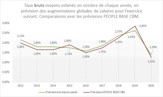 prévisions d'augmentations salariales 2021 : taux bruts moyens et comparaisons avec les prévisions de PEOPLE BASE CBM