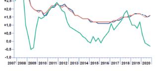 Évolution des salaires dans le secteur privé au 4ème trimestre 2020