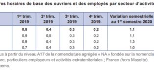 Évolution des salaires de base dans le secteur privé au 1er trimestre 2021